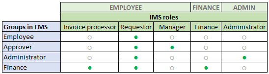 IMS_Roles_Overview_EN.png